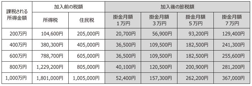 小規模企業共済制度節税額一覧表
